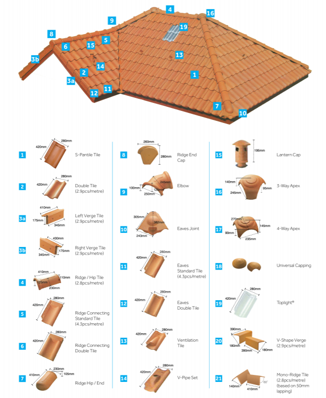 BMI GCI S-Pantile (Clay) Roof Tiles